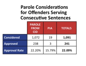 Parole considerations for offenders serving consecutive sentences